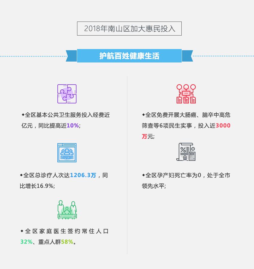 2018年南山区加大惠民投入 护航百姓健康生活