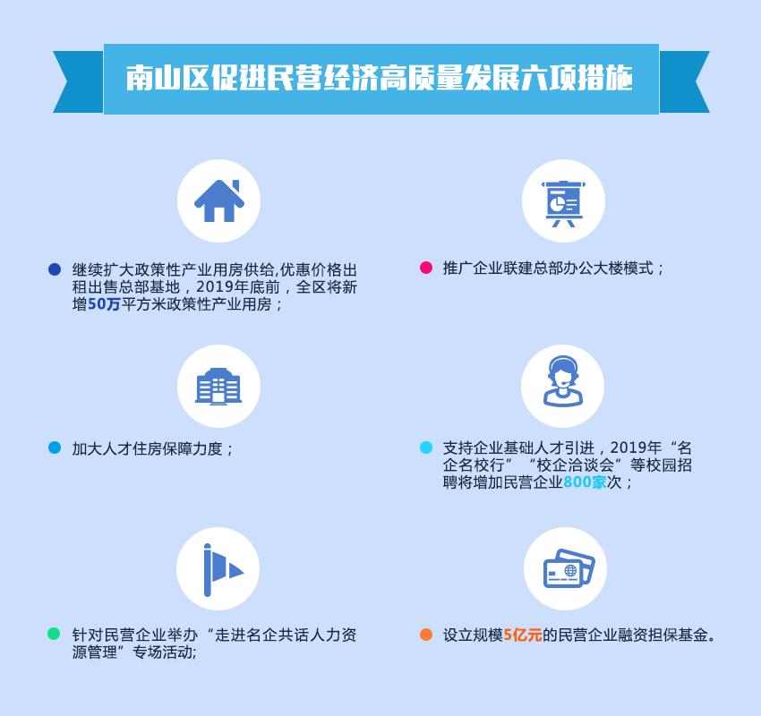 南山区促进民营经济高质量发展六项措施
