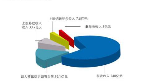 2018年南山区政府收支预算